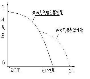 大气喷射器对真空泵性能的改变曲线图